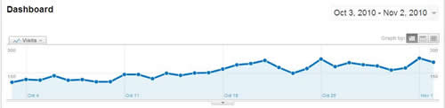 Google Analytics Cero Visitas