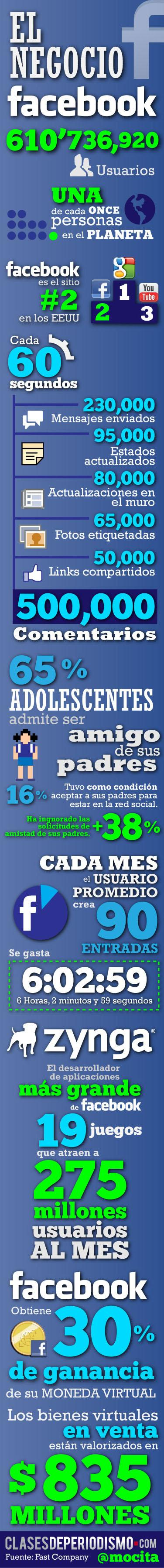 Facebook en cifras